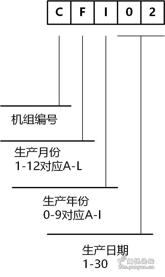 JT国际条盒生产信息编码.jpg
